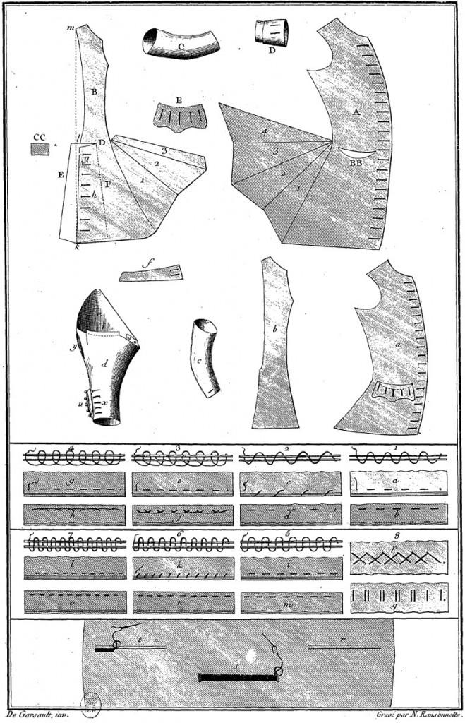 Couture et costumes 18e siècle
